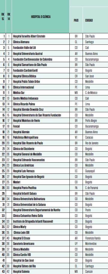 RankingClinicasHospitales2015